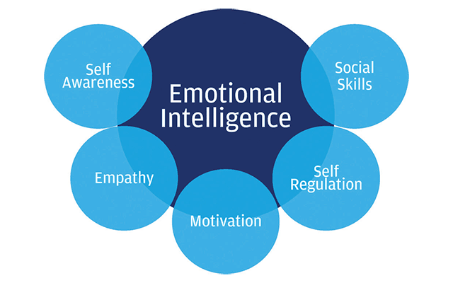 Emotional intelligence: A key to organisational success – Quarry