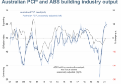 Australian PCI and ABS building industry output