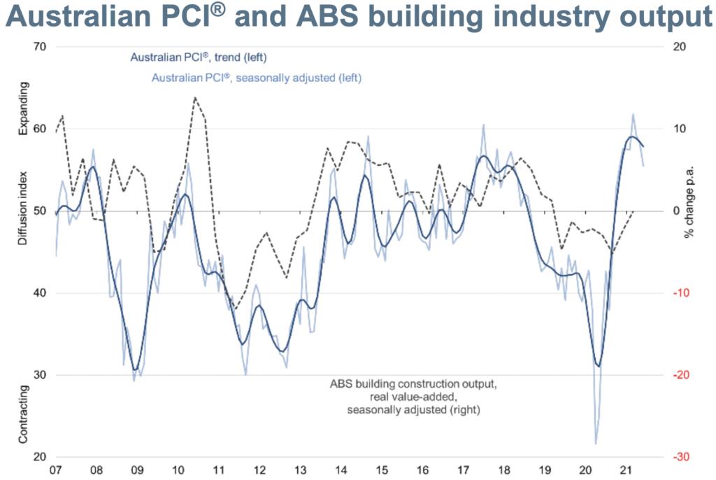 Australian PCI, June 2021